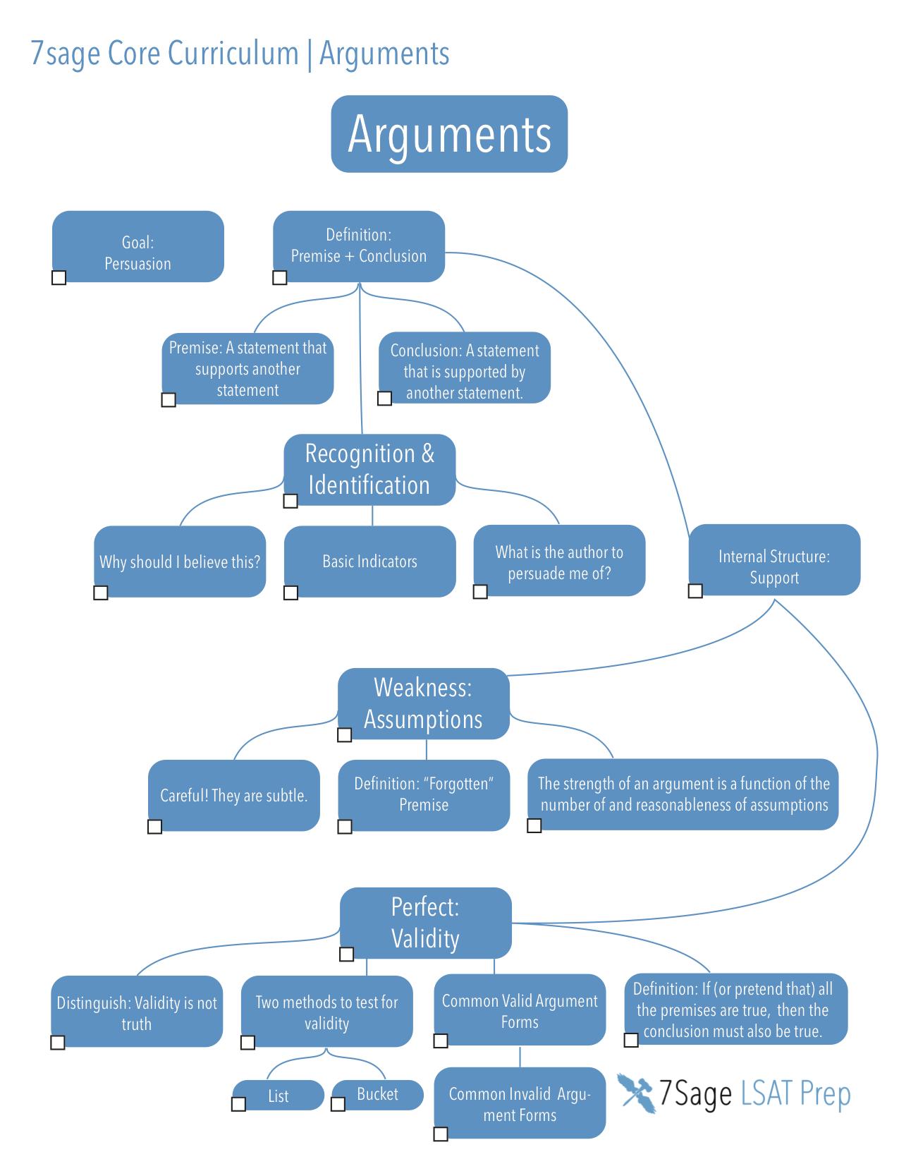 Arguments_Mindmap