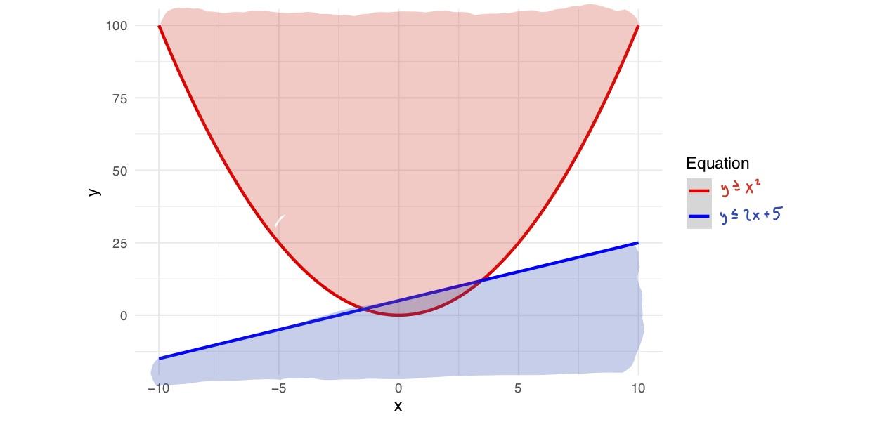 Solving Quadratic Equations: Inequalities - 7Sage lsat